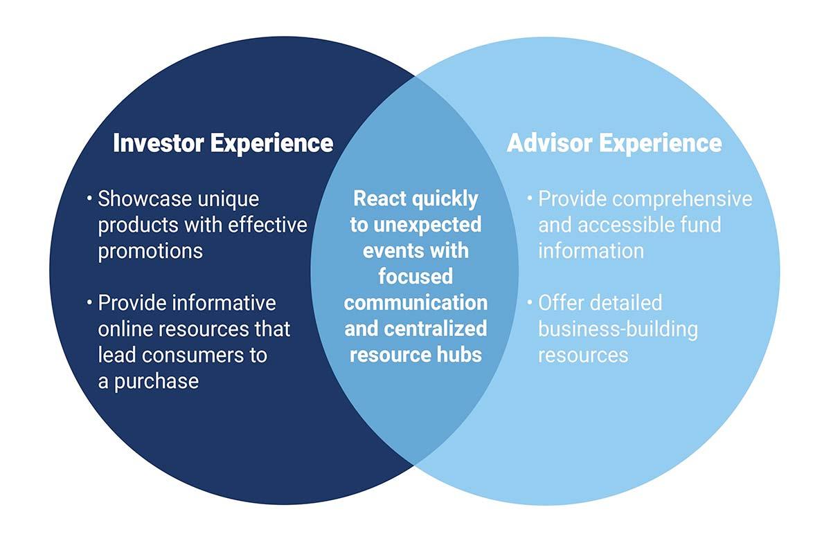 asset management advisor investor product promotion strategies.