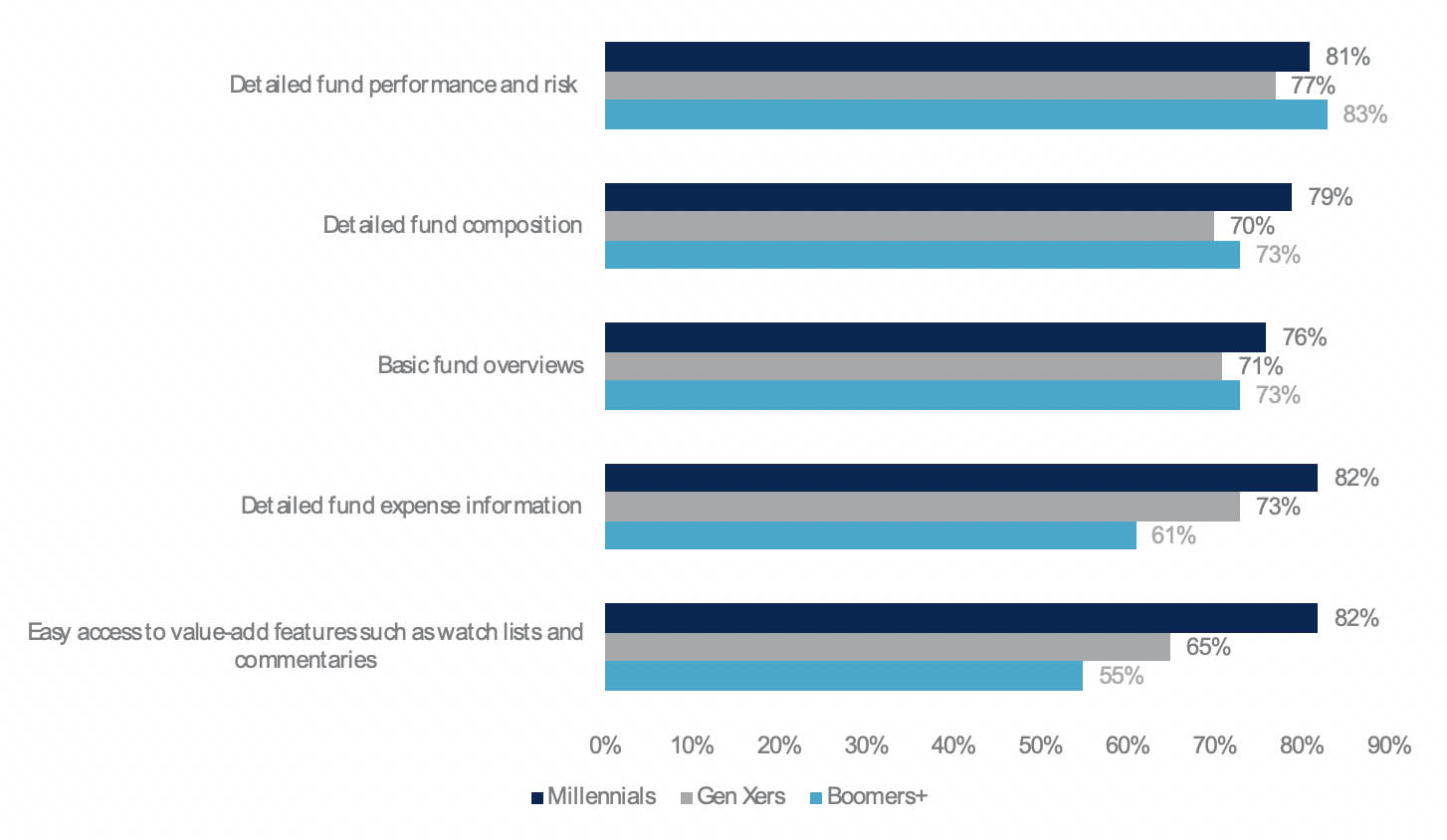 Resource-rich asset management digital experience means detailed fund information