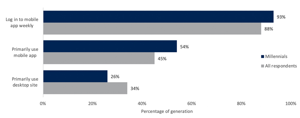 Mobile apps are the preferred channel for digital banking, especially among Millennials