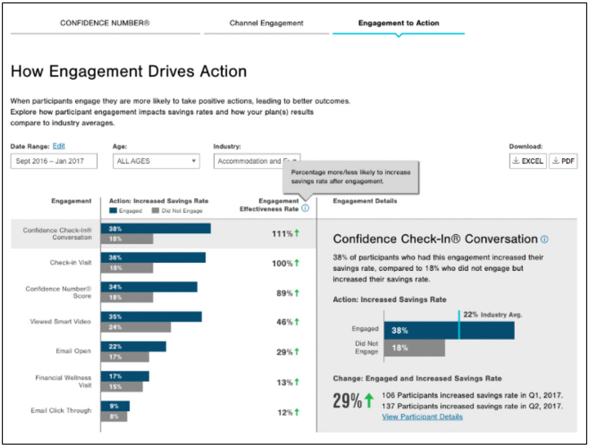 T. Rowe Price plan sponsor site employee engagement resources - impact data