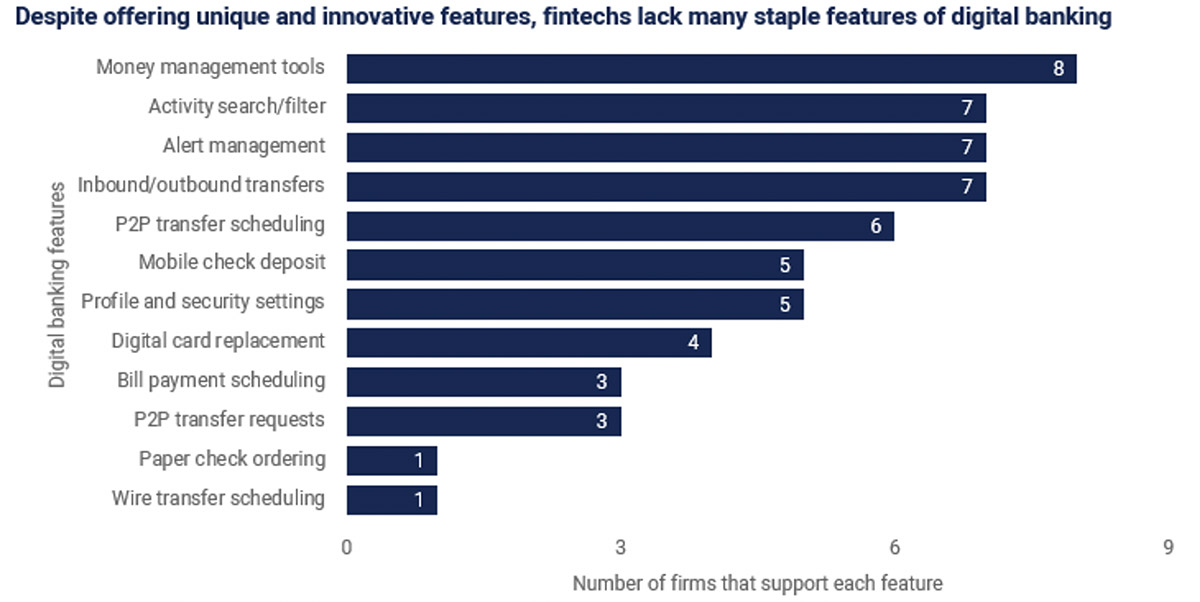 Fintech banking options omit staple features of digital banking