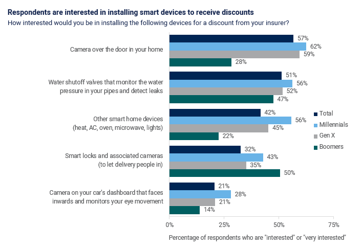 Policyholders preferences for smart devices and P&C insurance digital channels