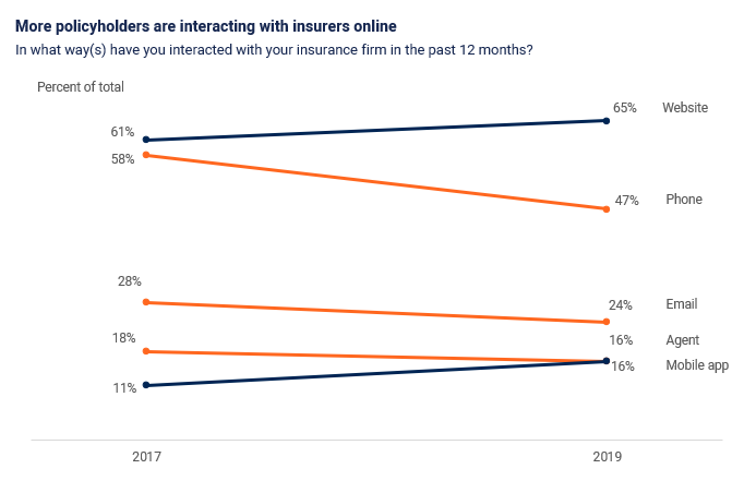 More policyholders are interacting with insurers online through P&C insurance digital channels