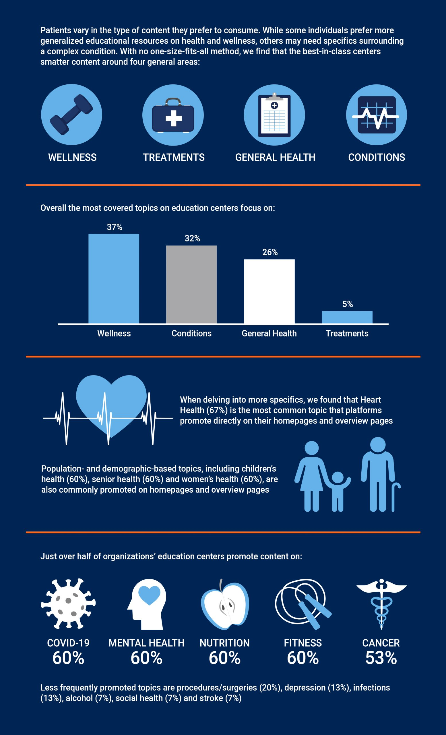 Health system educational centers infographic