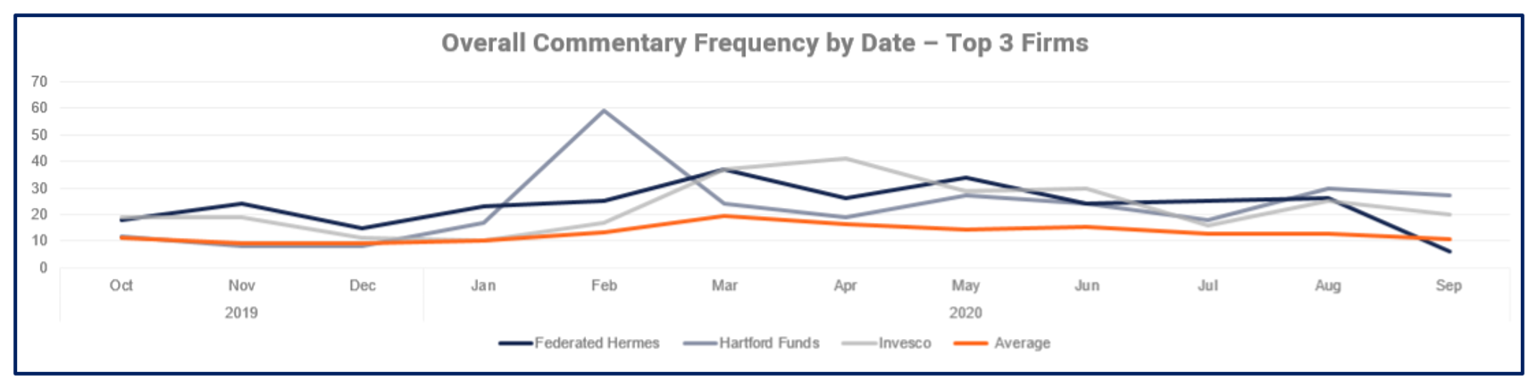 Thought Leadership Analysis Commentary Frequency by Firms