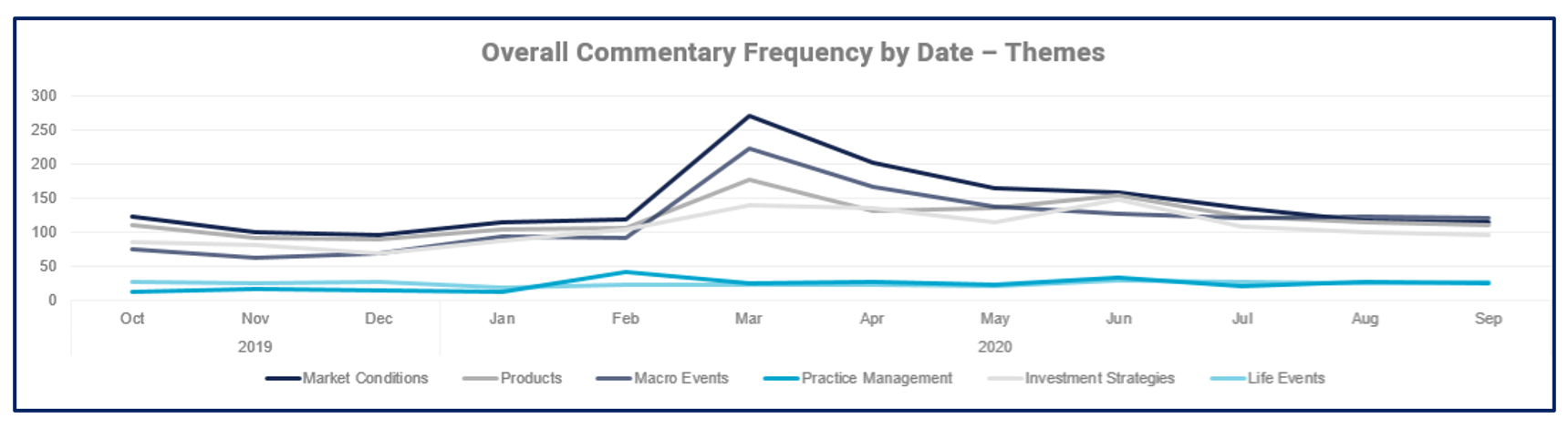 Thought Leadership Analysis Commentary Frequency by Themes