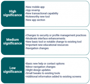 P&C mobile app pace of change significance ratings