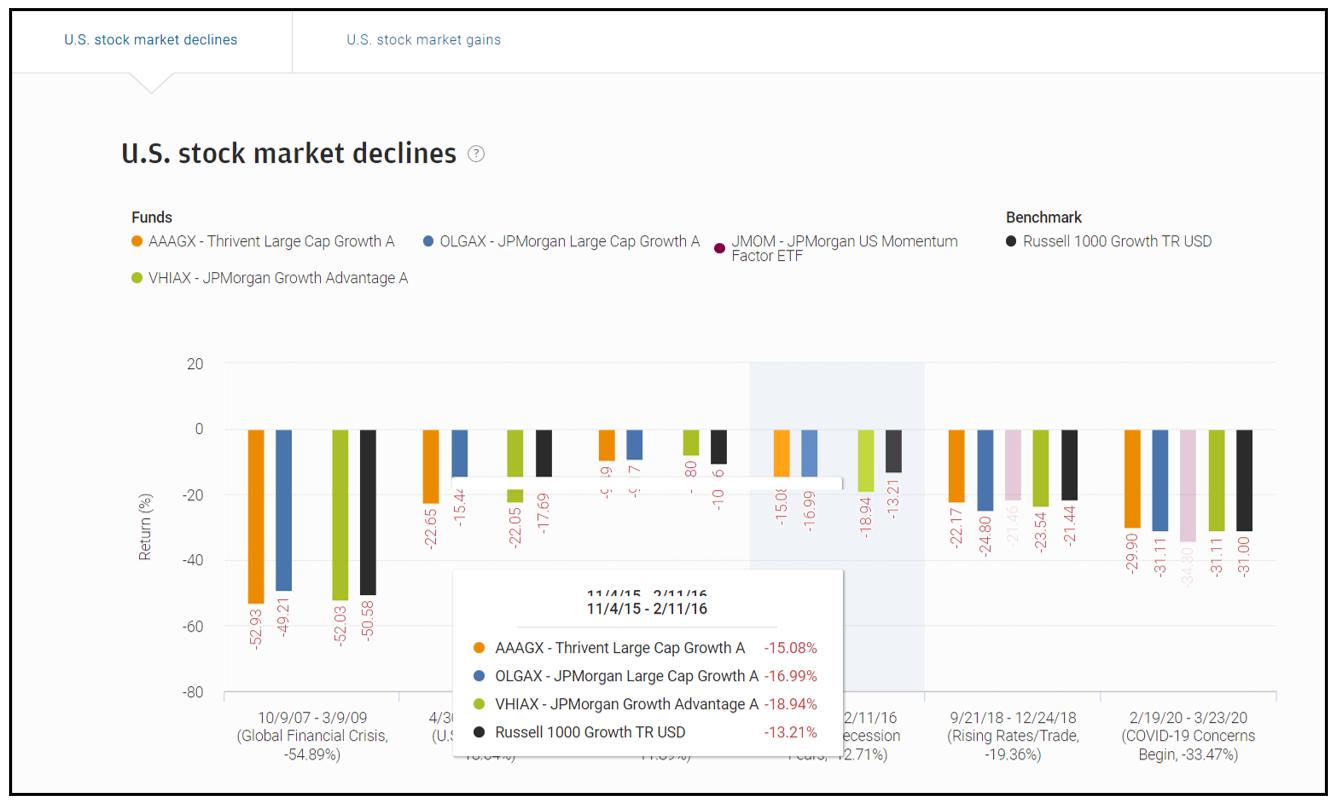 J.P. Morgan Investment Comparison advisor site fund comparison tools