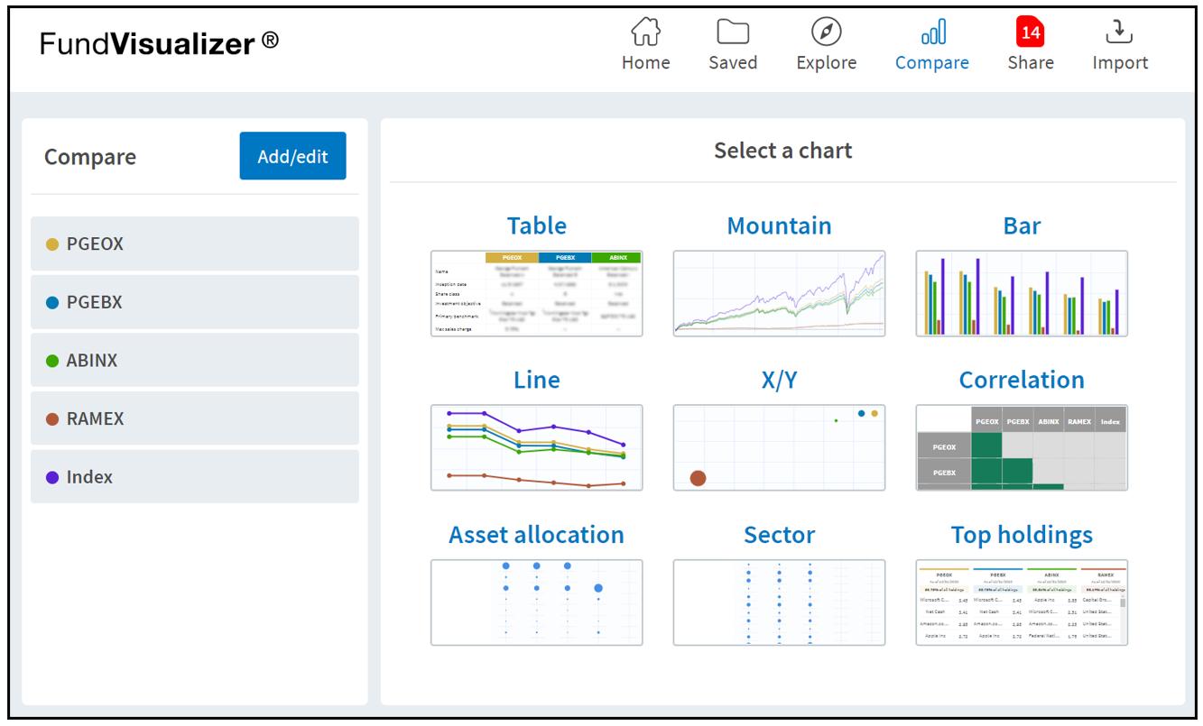Putnam FundVisualizer advisor site fund comparison tools